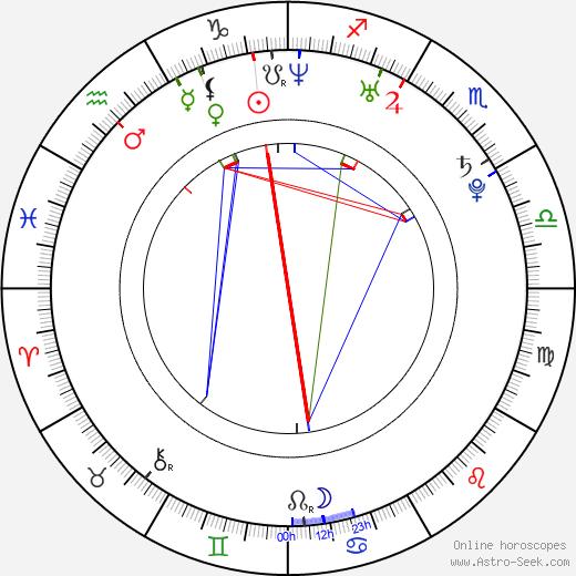 Vít Hradil день рождения гороскоп, Vít Hradil Натальная карта онлайн