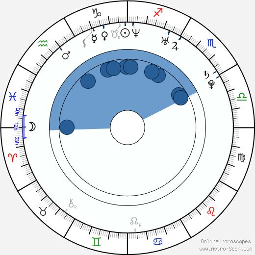 Zbyněk Michálek wikipedia, horoscope, astrology, instagram