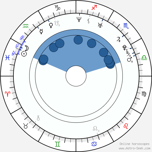 Adam Hann-Byrd wikipedia, horoscope, astrology, instagram