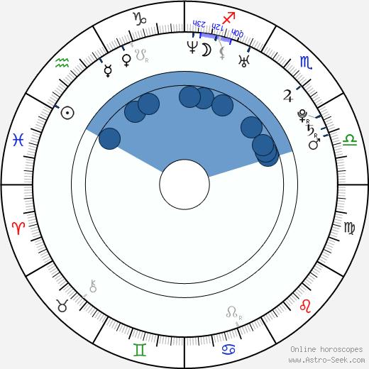 Adriano Leite Ribeiro wikipedia, horoscope, astrology, instagram