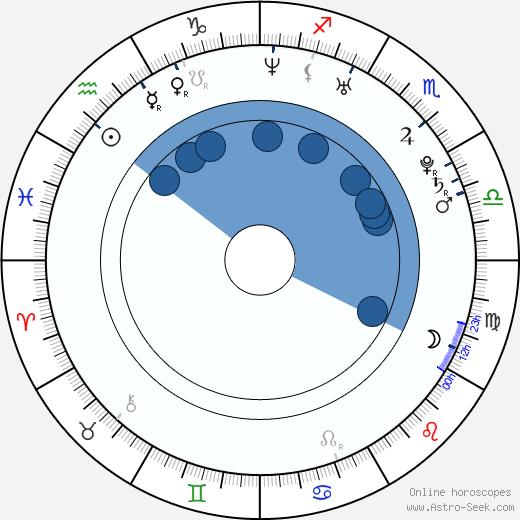 Ami Suzuki wikipedia, horoscope, astrology, instagram