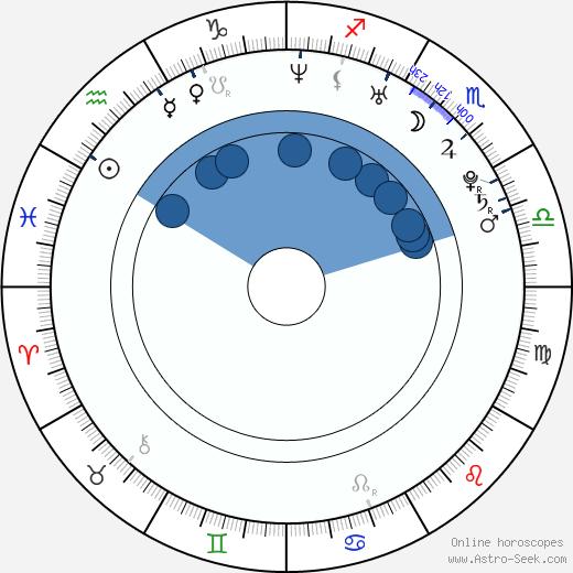 Andrei Gryazev wikipedia, horoscope, astrology, instagram