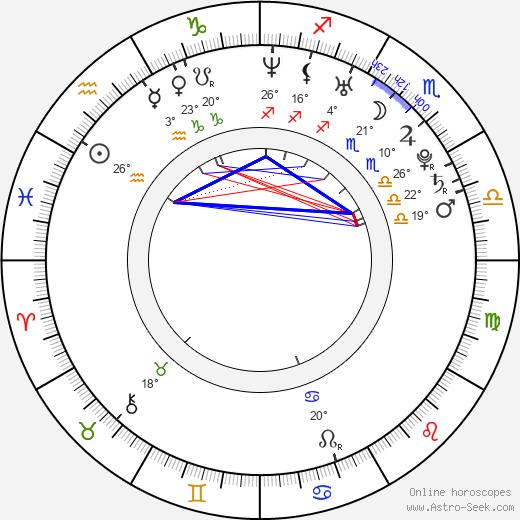 Andrei Gryazev birth chart, biography, wikipedia 2018, 2019