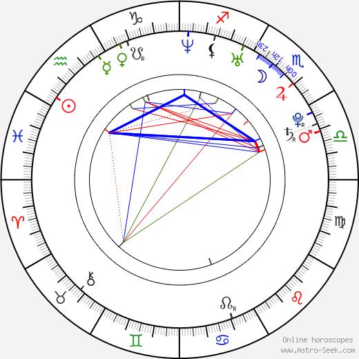 Andrei Gryazev astro natal birth chart, Andrei Gryazev horoscope, astrology