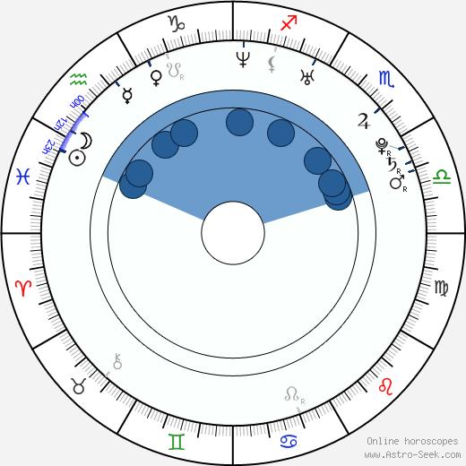 Anna Chapman wikipedia, horoscope, astrology, instagram
