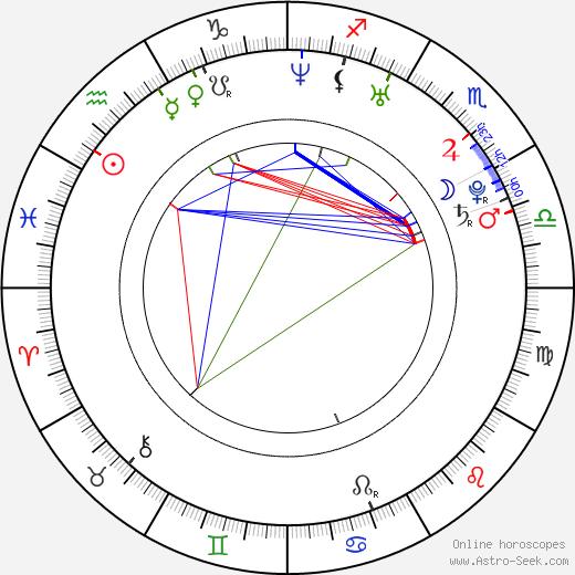 Antonio Negret день рождения гороскоп, Antonio Negret Натальная карта онлайн