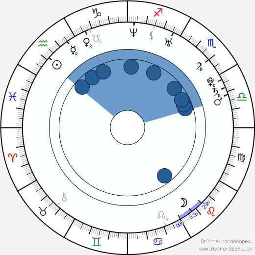 Benjamin Kramme wikipedia, horoscope, astrology, instagram