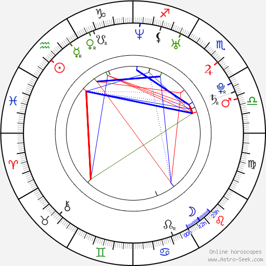 Benjamin Kramme birth chart, Benjamin Kramme astro natal horoscope, astrology