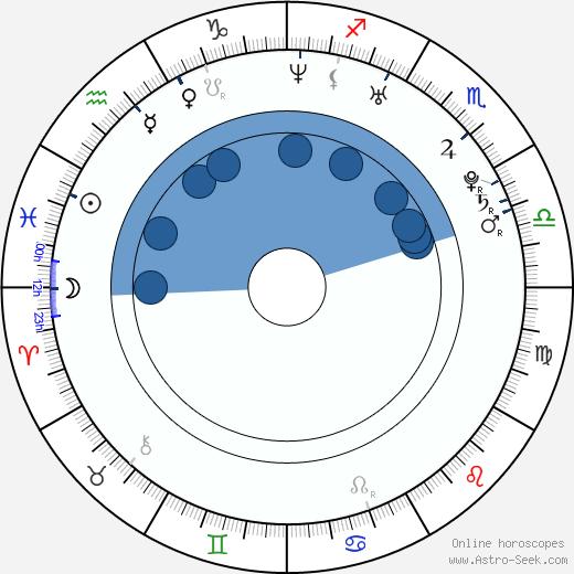 Bert McCracken wikipedia, horoscope, astrology, instagram