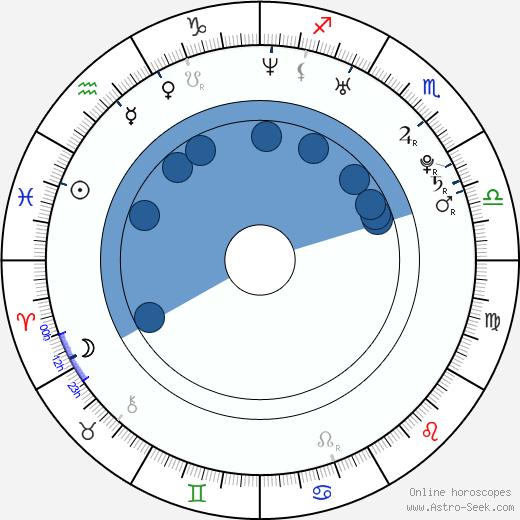 Bobby Valentino wikipedia, horoscope, astrology, instagram