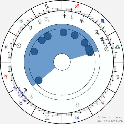 Candy wikipedia, horoscope, astrology, instagram