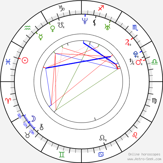 Candy astro natal birth chart, Candy horoscope, astrology