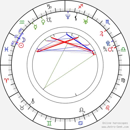 Diana Kovalchuk день рождения гороскоп, Diana Kovalchuk Натальная карта онлайн