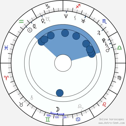 Ellie Chidzey wikipedia, horoscope, astrology, instagram