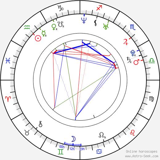 Ellie Chidzey birth chart, Ellie Chidzey astro natal horoscope, astrology