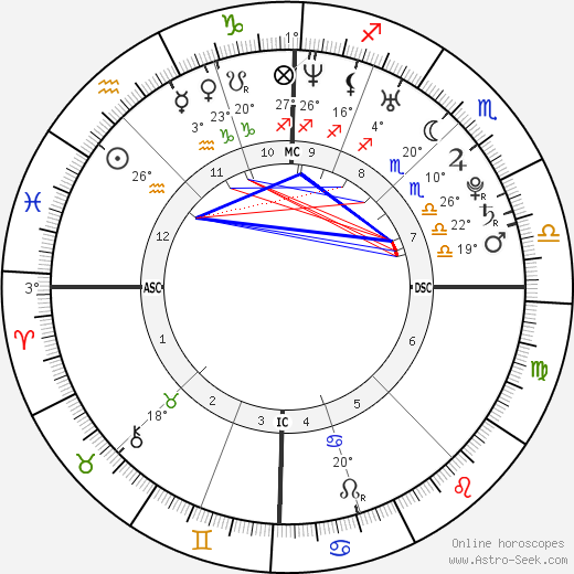 Elodie Frégé birth chart, biography, wikipedia 2016, 2017