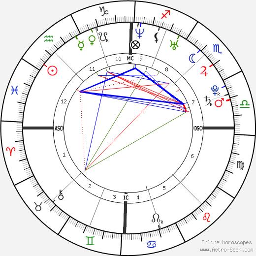 Elodie Frégé astro natal birth chart, Elodie Frégé horoscope, astrology