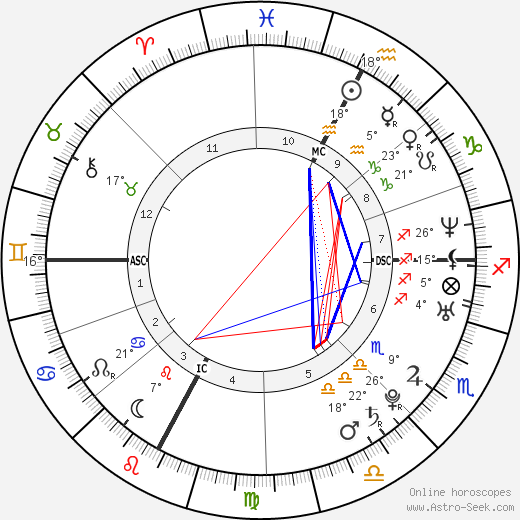 Emanuela Ferro birth chart, biography, wikipedia 2020, 2021
