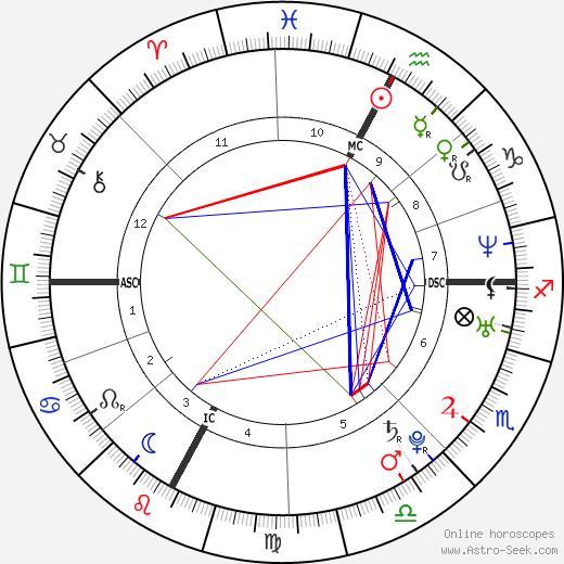 Emanuela Ferro birth chart, Emanuela Ferro astro natal horoscope, astrology
