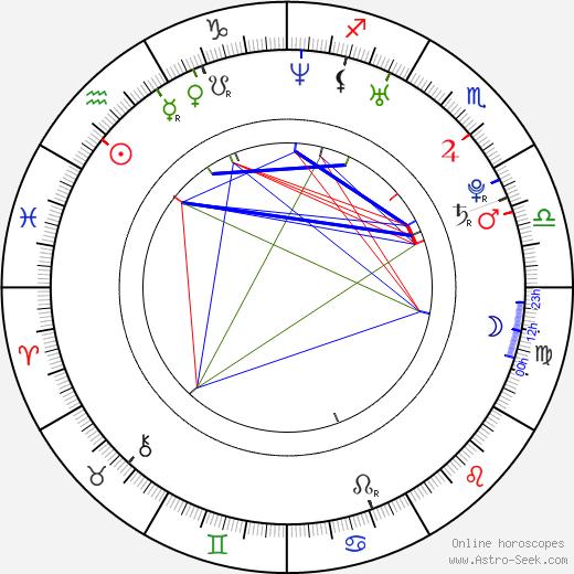 Emily Morris день рождения гороскоп, Emily Morris Натальная карта онлайн