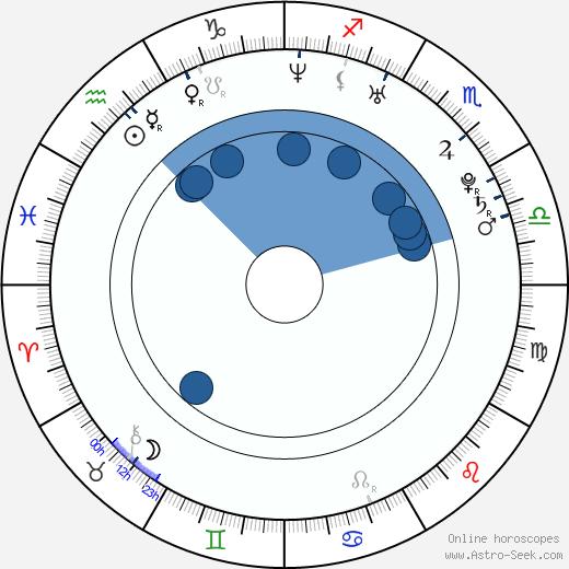 Ga-in Han wikipedia, horoscope, astrology, instagram