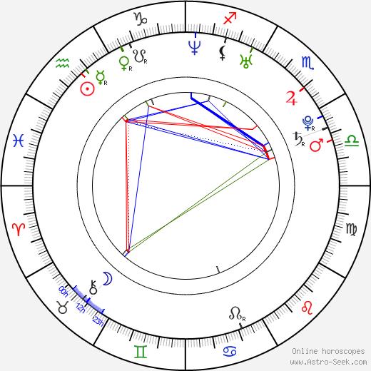 Ga-in Han astro natal birth chart, Ga-in Han horoscope, astrology