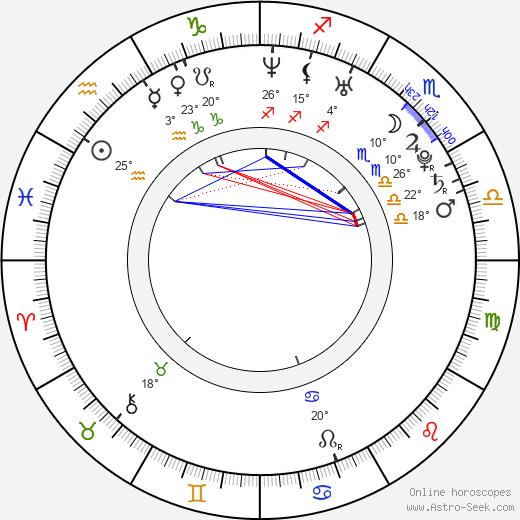 Graham Kosakoski birth chart, biography, wikipedia 2020, 2021