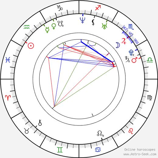 Graham Kosakoski birth chart, Graham Kosakoski astro natal horoscope, astrology