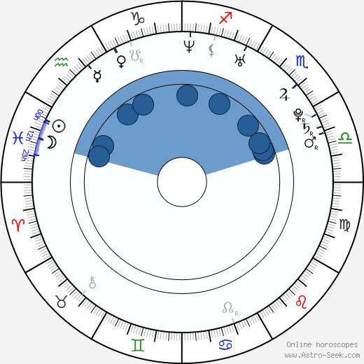 Jan Cornet wikipedia, horoscope, astrology, instagram