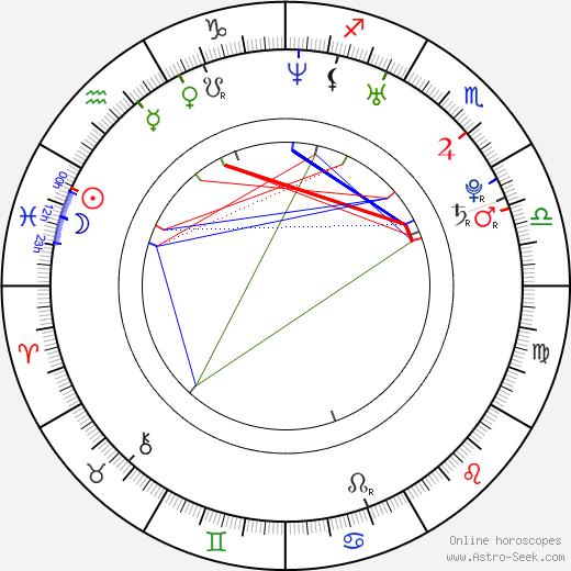 Jan Cornet birth chart, Jan Cornet astro natal horoscope, astrology