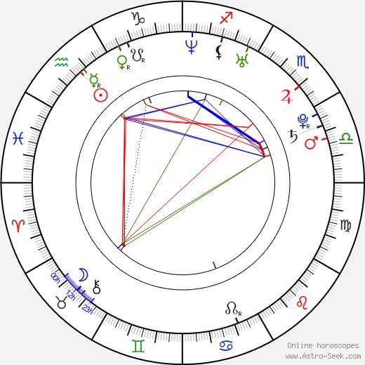 Jarrett Lennon Birth Chart Horoscope Date Of Birth Astro
