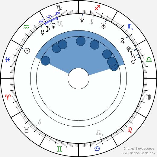 Jeremy K. Fiest wikipedia, horoscope, astrology, instagram