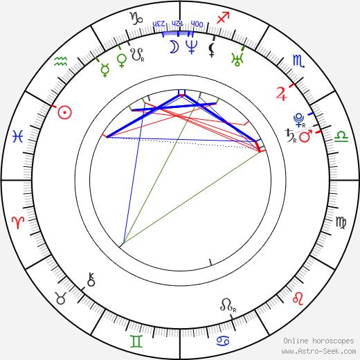 Jessie Ward день рождения гороскоп, Jessie Ward Натальная карта онлайн