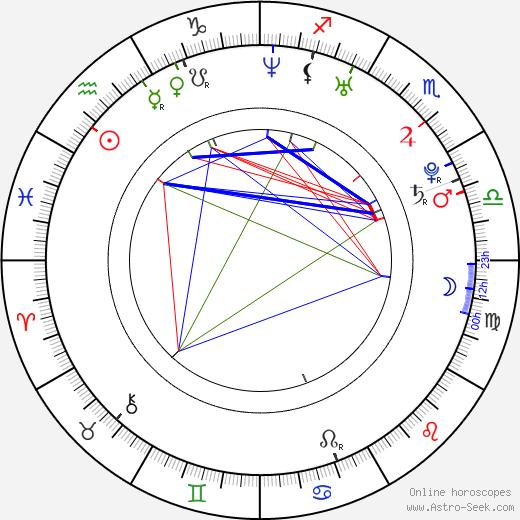 Джастин Гэтлин Justin Gatlin день рождения гороскоп, Justin Gatlin Натальная карта онлайн