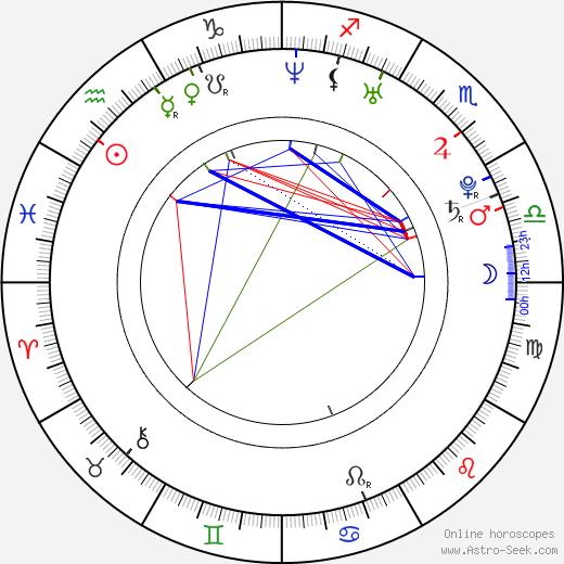 Katka Koščová astro natal birth chart, Katka Koščová horoscope, astrology