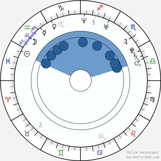 Kim Allen wikipedia, horoscope, astrology, instagram