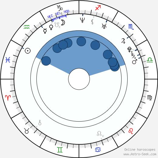 Kyeon Lee wikipedia, horoscope, astrology, instagram