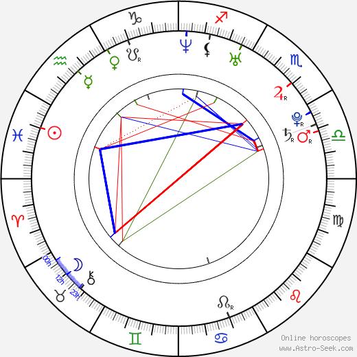 Lena Cardwell день рождения гороскоп, Lena Cardwell Натальная карта онлайн