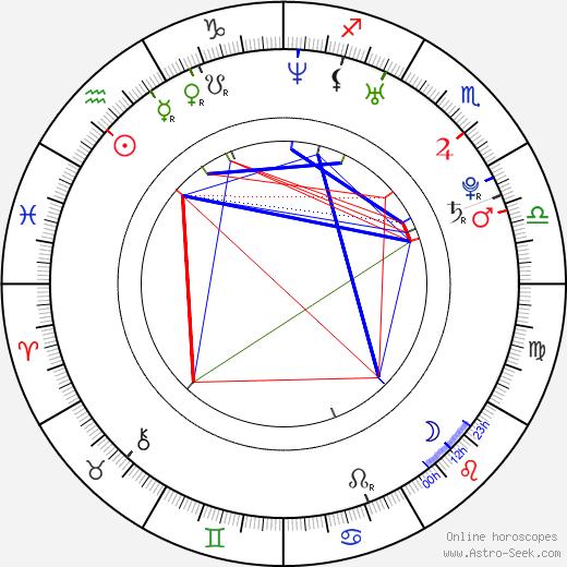 Liam McIntyre tema natale, oroscopo, Liam McIntyre oroscopi gratuiti, astrologia