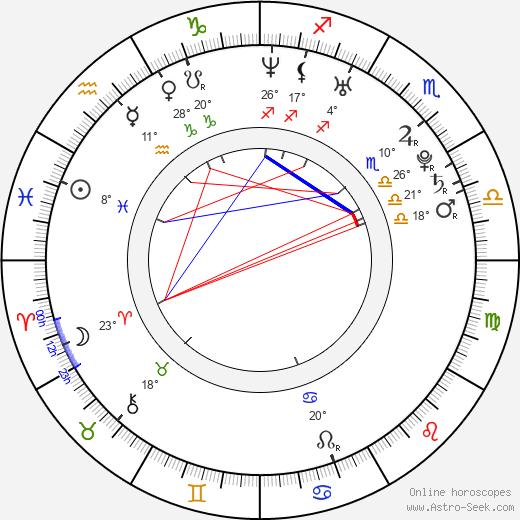 Luca Fainello birth chart, biography, wikipedia 2019, 2020