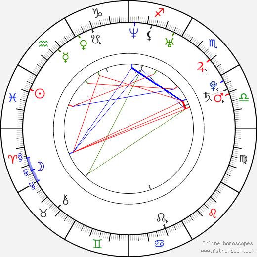 Luca Fainello astro natal birth chart, Luca Fainello horoscope, astrology