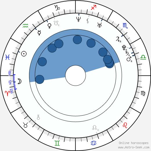 Maggie Hai-Uyen wikipedia, horoscope, astrology, instagram