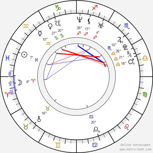 Maggie Hai-Uyen birth chart, biography, wikipedia 2018, 2019