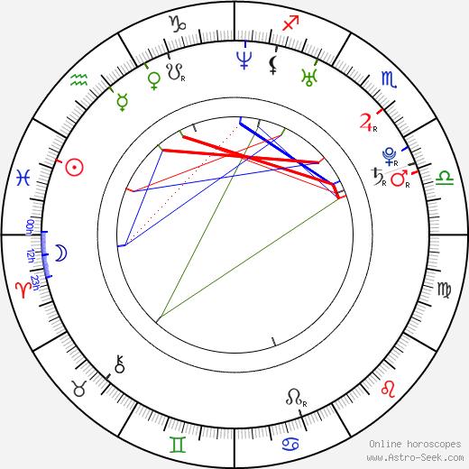 Maggie Hai-Uyen astro natal birth chart, Maggie Hai-Uyen horoscope, astrology