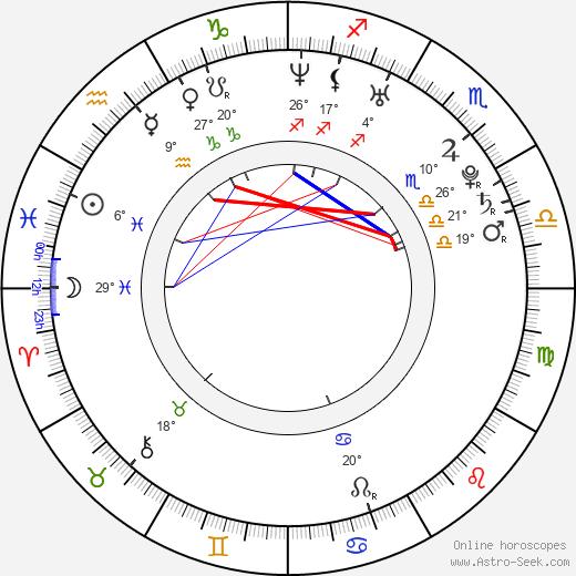 Maria Kanellis birth chart, biography, wikipedia 2019, 2020