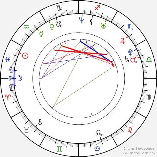 Maria Kanellis astro natal birth chart, Maria Kanellis horoscope, astrology