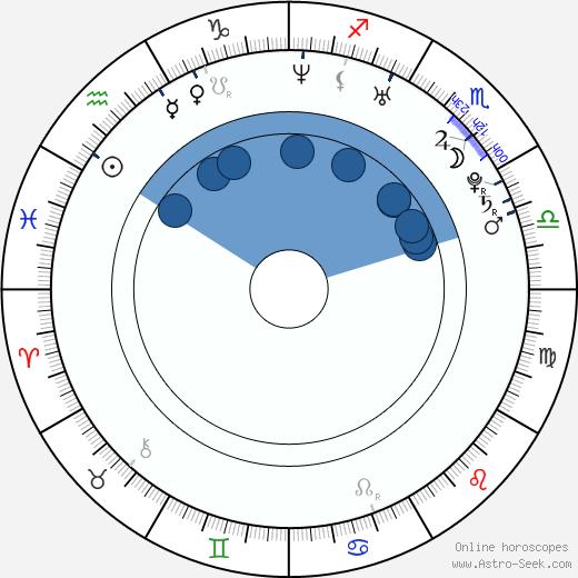 Marián Gáborík wikipedia, horoscope, astrology, instagram
