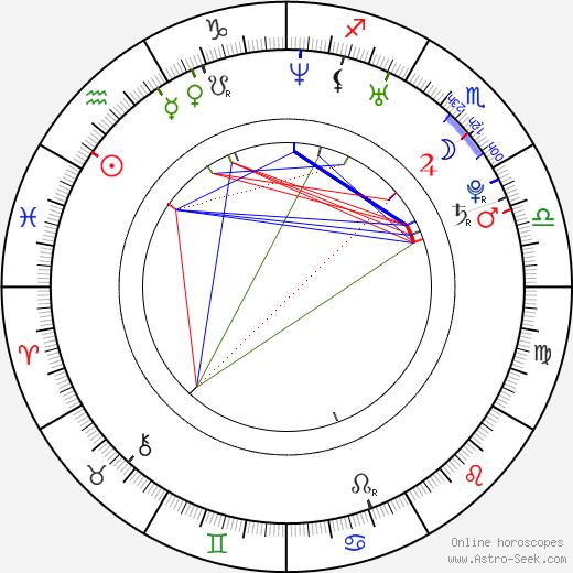 Marián Gáborík astro natal birth chart, Marián Gáborík horoscope, astrology