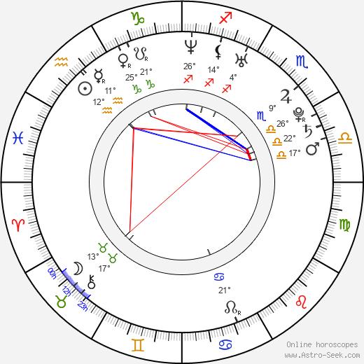 Mariana Matthews birth chart, biography, wikipedia 2020, 2021