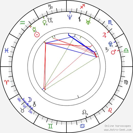 Mariana Matthews birth chart, Mariana Matthews astro natal horoscope, astrology